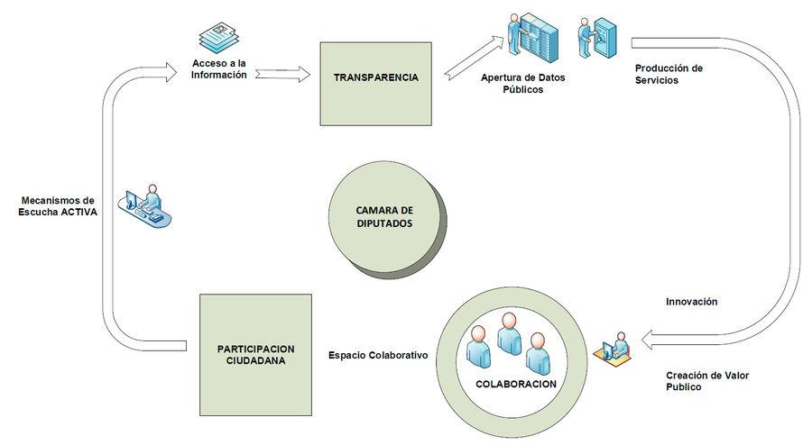 Gráfico Transparencia y Participación Ciudadana